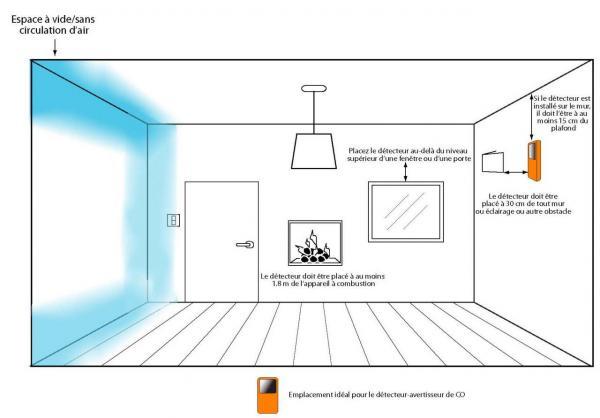 Les diff rents dispositifs de s curit et leur emplacement for Ou placer detecteur de monoxyde de carbone