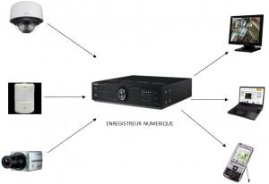 Vidéosurveillance et télésurveillance : tout ce qu'il faut savoir