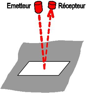 Quelle technologie infrarouge choisir en matière de barrière de sécurité?